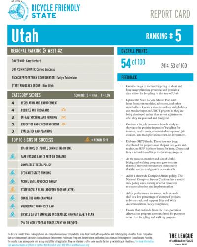 Utah's 2015 Bicycle Friendly State Scorecard
