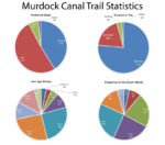 Murdock Canal Trail info graphic