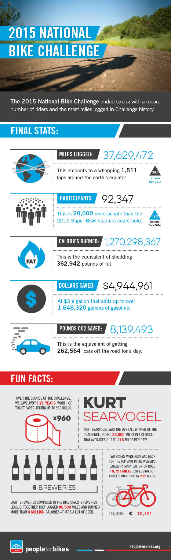 Infographic from the 2015 National Bike Challenge.