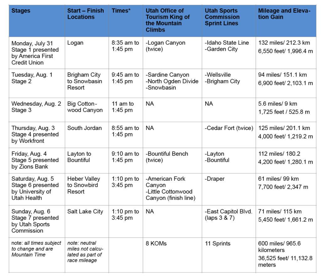 Tour of Utah 2017 Stage Descriptions