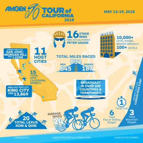 Tour of California 2018 infographic.