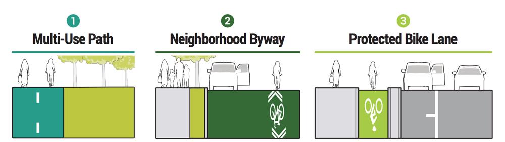 Bike Path Typology (From Salt Lake County's Bikeway Design Guide, https://slco.org/uploadedFiles/depot/fRD/planning_transportation/SLCoBikewayDesign.pdf)
