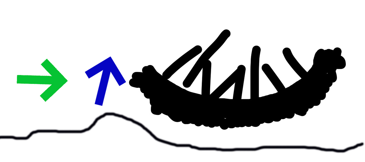 Figure 1 – rigid fork trail response: most forward energy from a large bump travels upwards carrying the wheel (as well as the rest of the bike and rider) off the ground with it (green arrow = forward motion; blue arrow = upward motion). This can be measured by loss of speed.